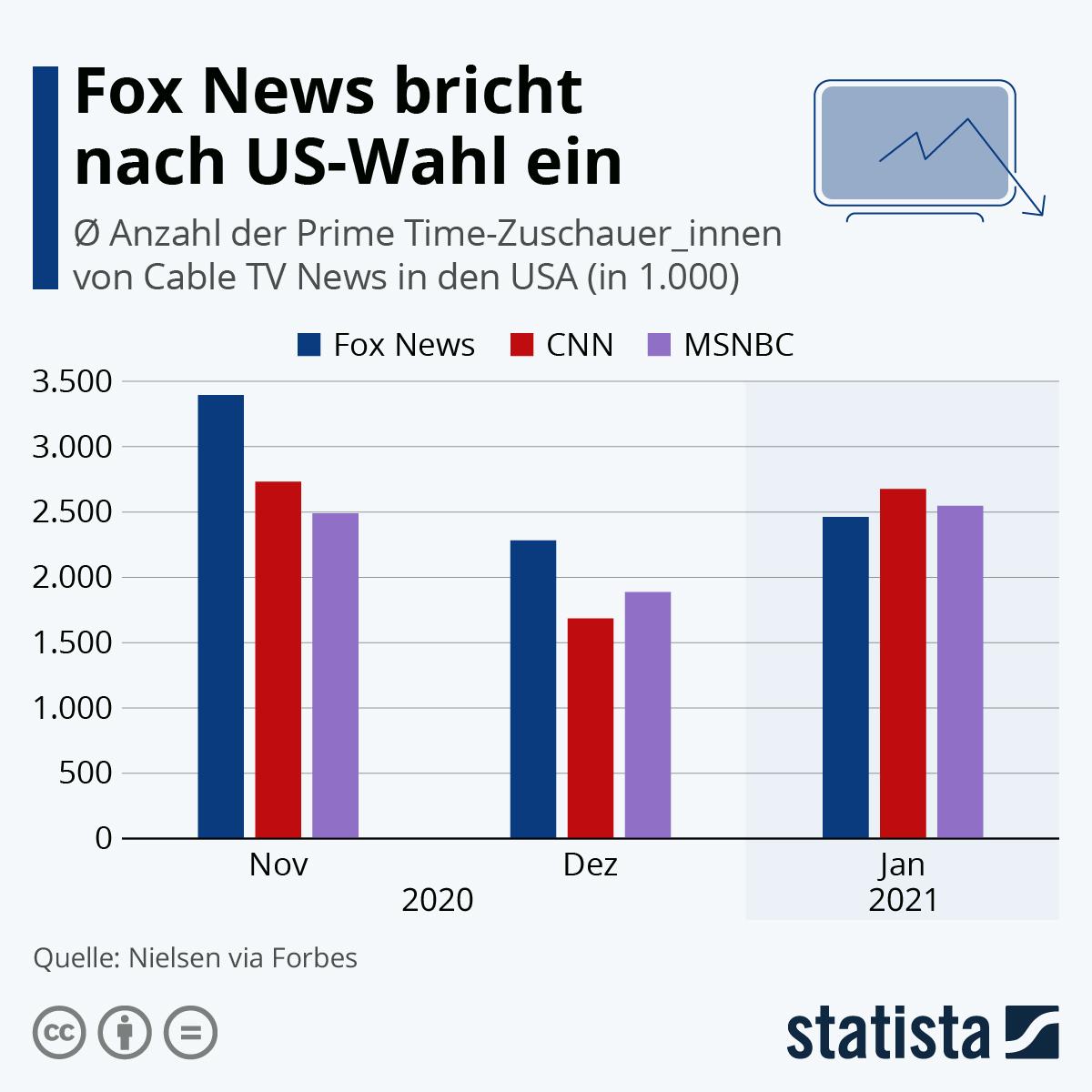 Infografik: Fox News bricht nach US-Wahl ein   Statista