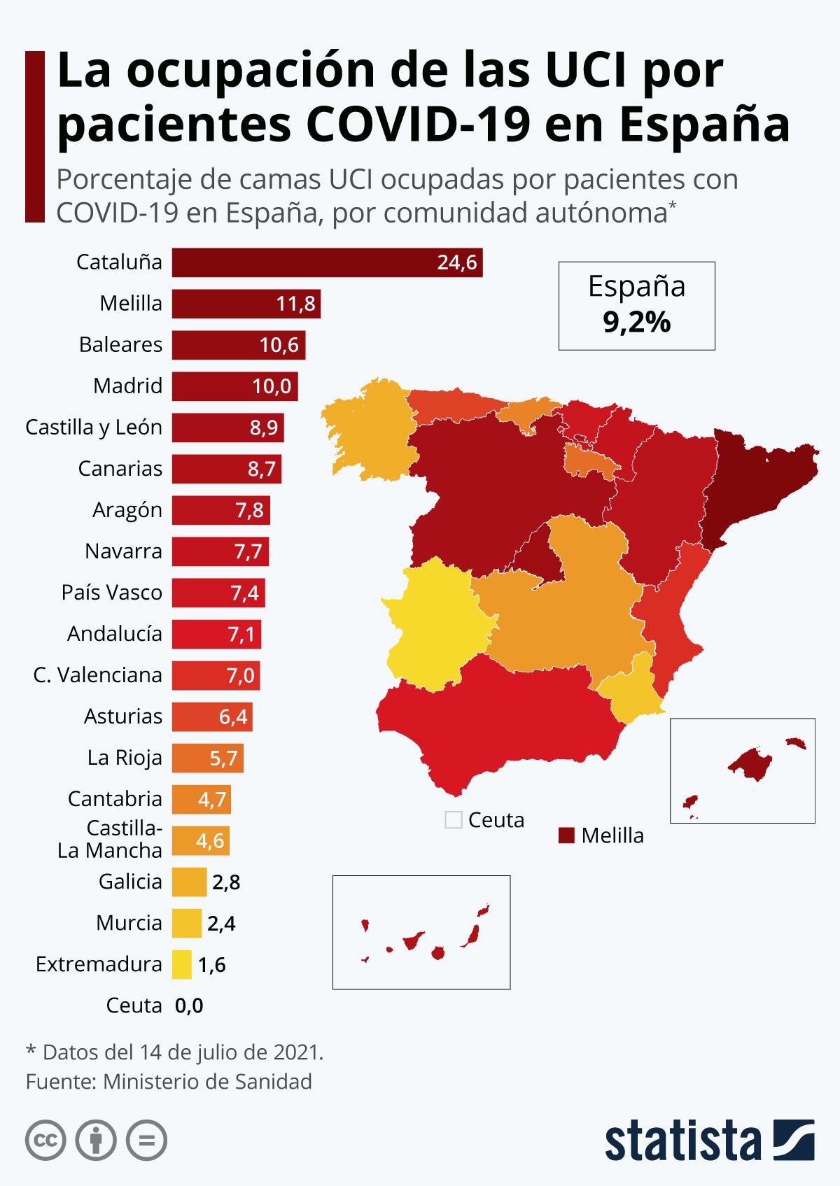 Infografía: La ocupación por COVID-19 en las UCI roza el nivel de riesgo extremo en Cataluña | Statista