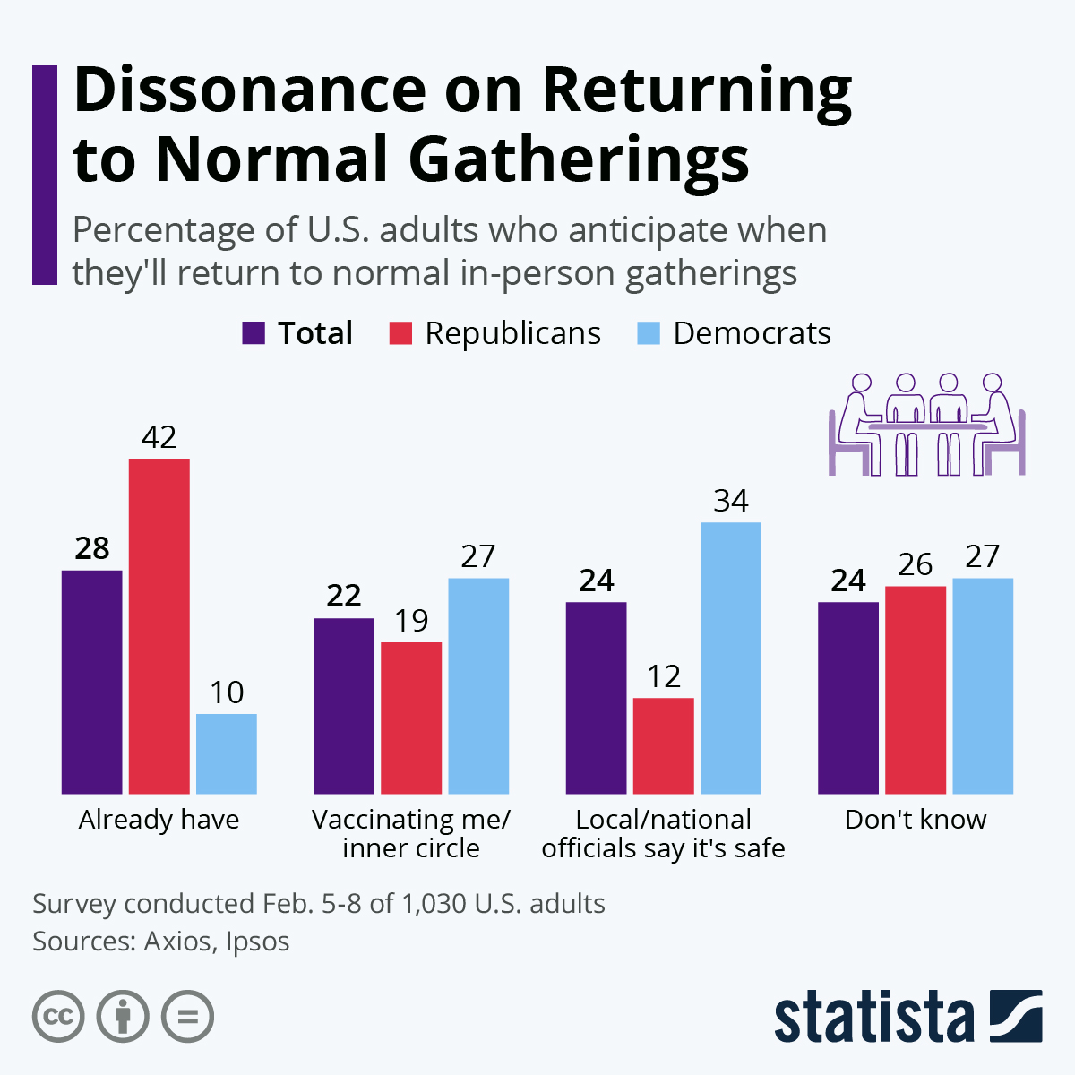 Infographic: Dissonance on Returning to Normal Gatherings | Statista