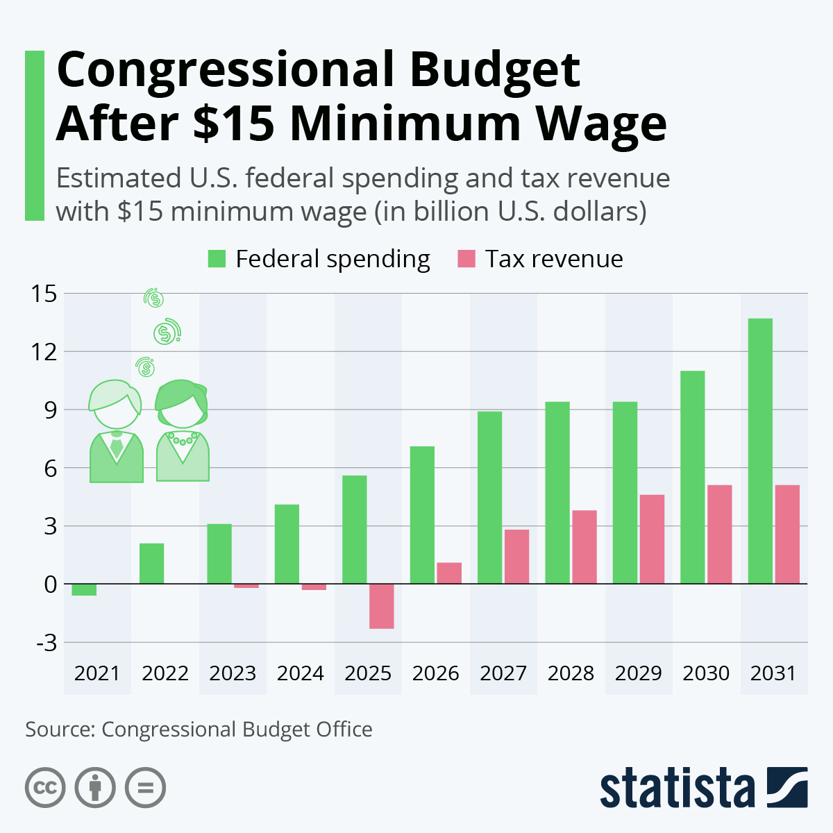 Infographic: Congressional Budget After $15 Minimum Wage   Statista