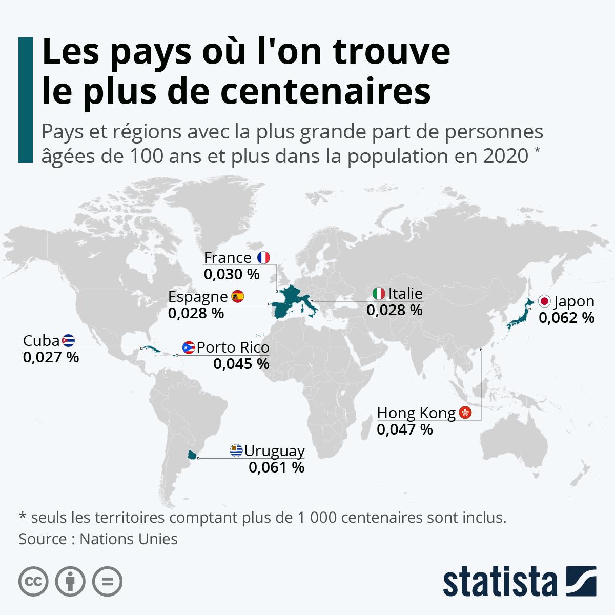 Infographie: Les pays où l'on trouve le plus de centenaires   Statista