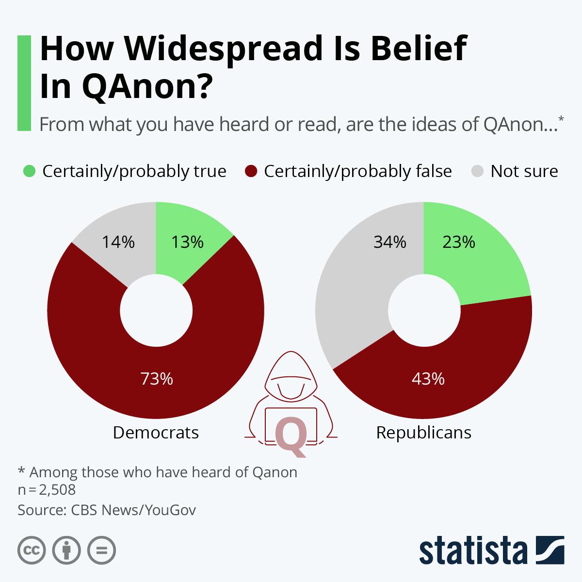 Infographic: How Widespread Is Belief In QAnon? | Statista