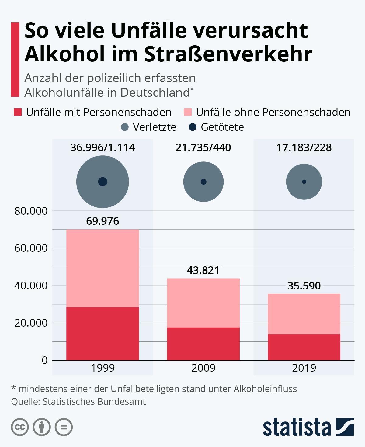 So viele Unfälle verursacht Alkohol im Straßenverkehr | Statista
