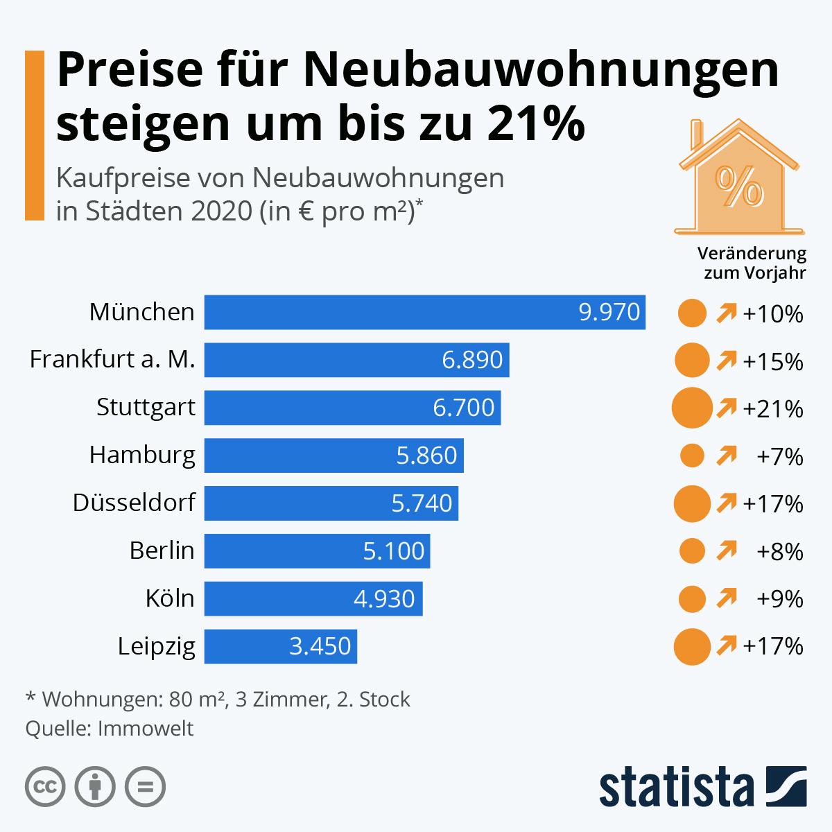 Infografik: Preise für Neubauwohnungen steigen um bis zu 21 Prozent | Statista