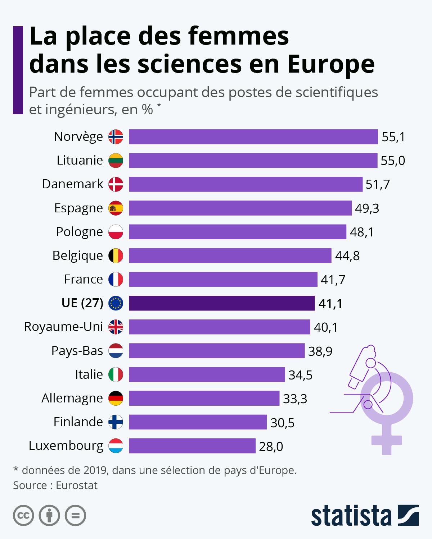 Infographie: La place des femmes dans les sciences en Europe | Statista