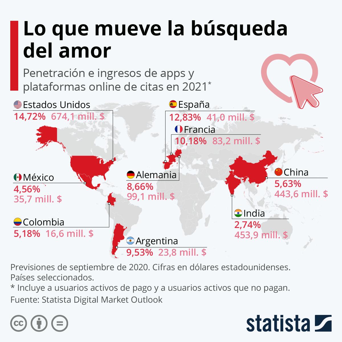 Infografía: Lo que mueve la búsqueda del amor | Statista