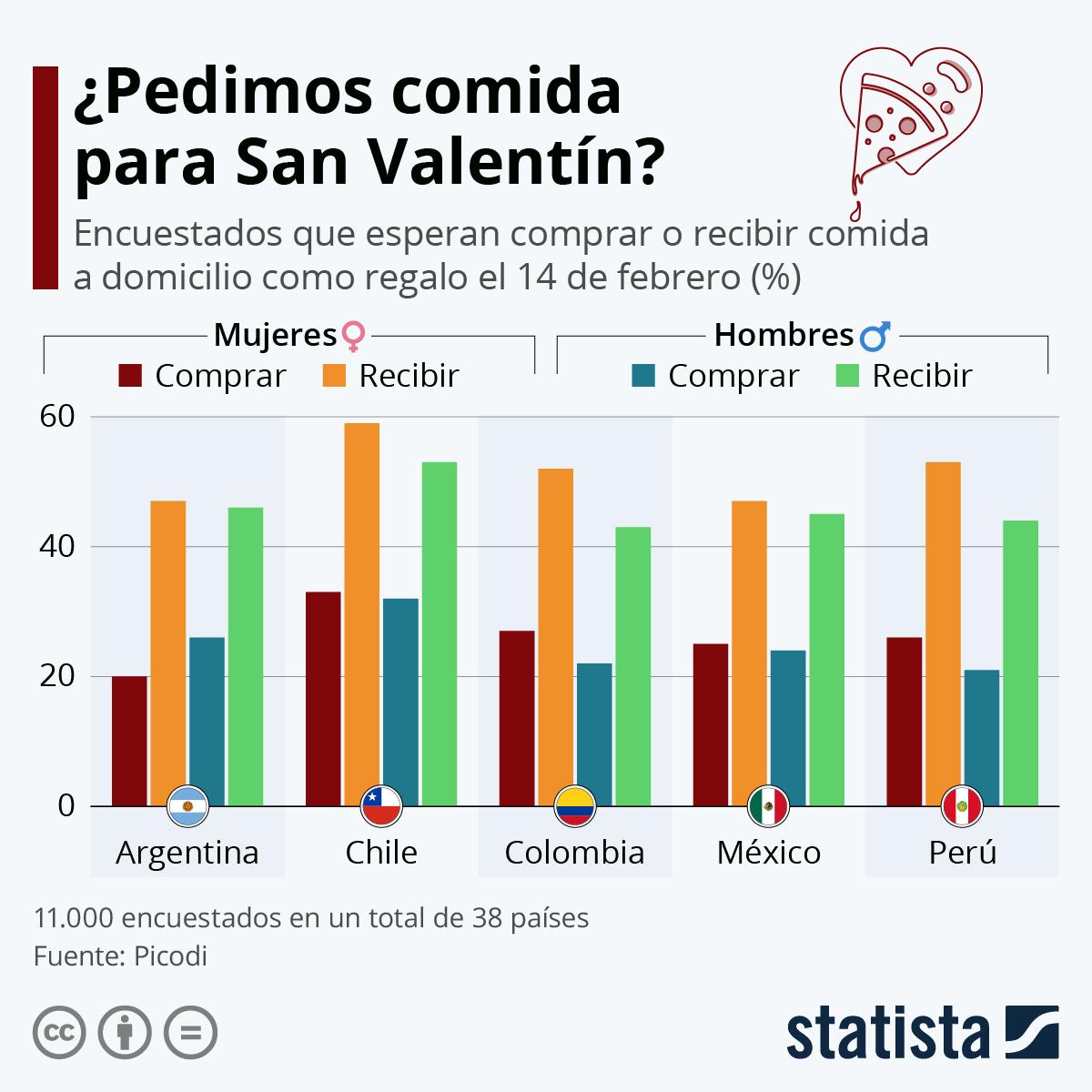Infografía: ¿Pedimos comida para San Valentín? | Statista
