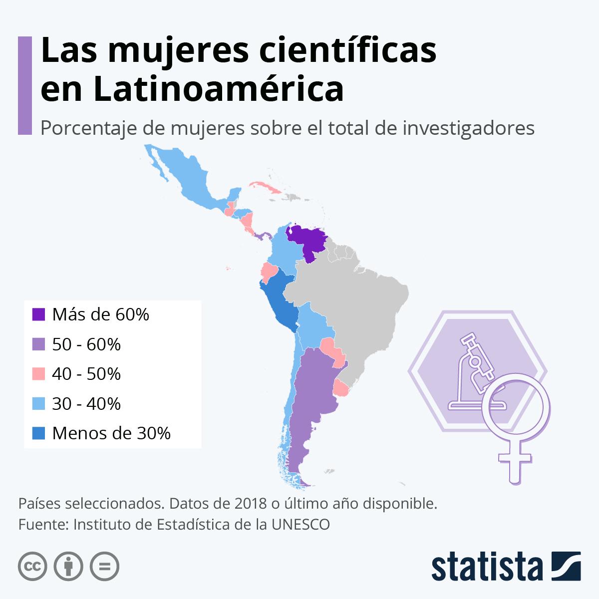 Infografía: ¿Qué países latinoamericanos tienen más investigadoras? | Statista