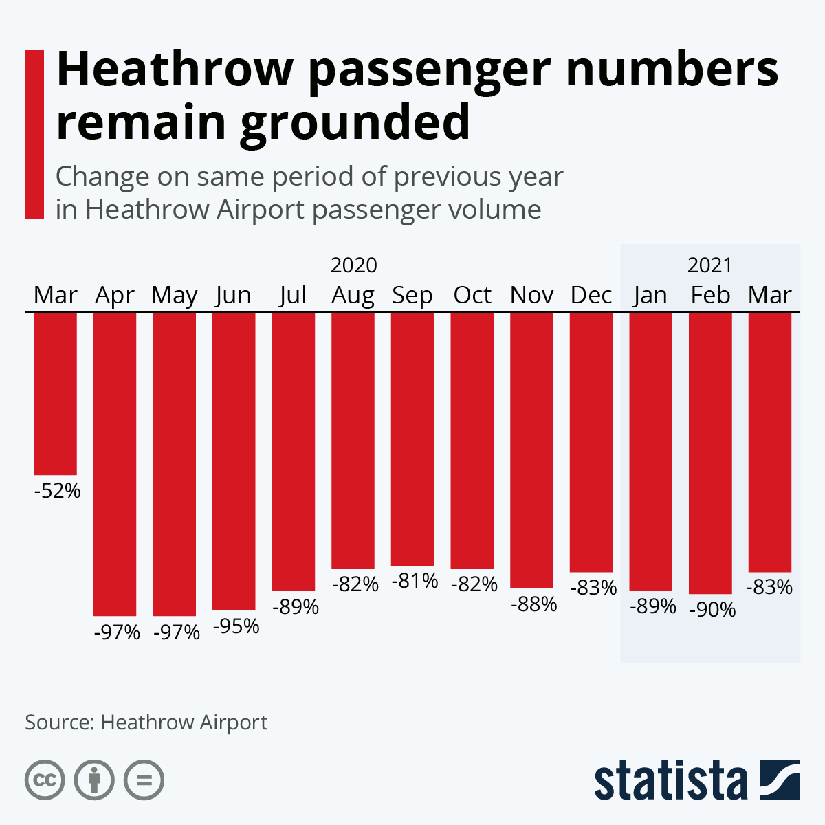 Infographic: Heathrow passenger numbers remain grounded | Statista