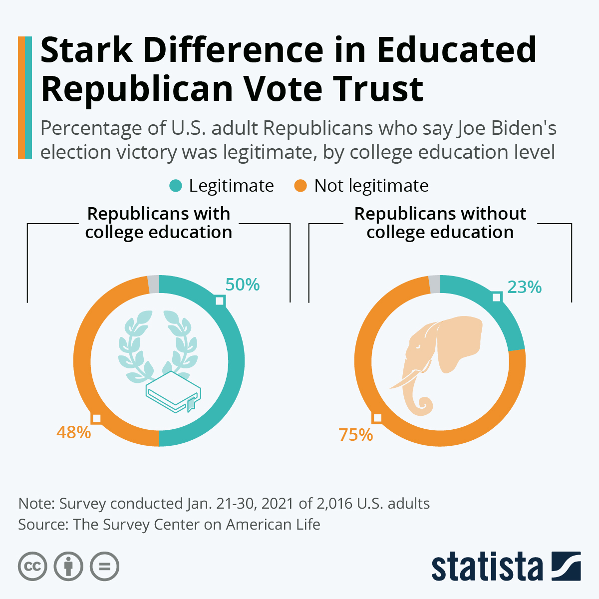 Infographic: Stark Difference in Educated Republican Vote Trust | Statista