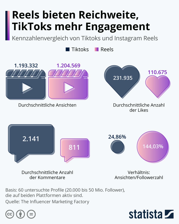 Infografik: Reels bieten Reichweite, TikToks mehr Engagement | Statista