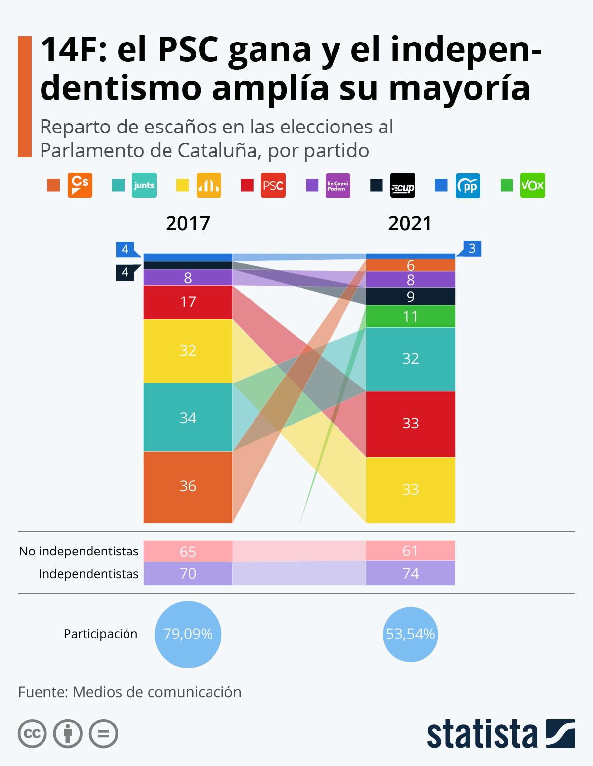 Infografía: Elecciones 14F: el PSC gana y el independentismo amplía su mayoría en el Parlament | Statista