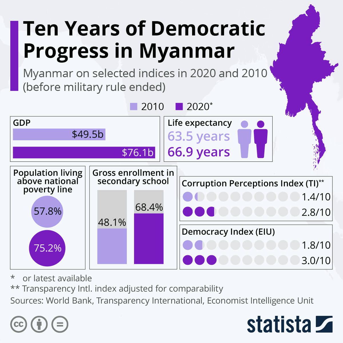 Infographic: At Risk: Ten Years of Democratic Progress in Myanmar | Statista