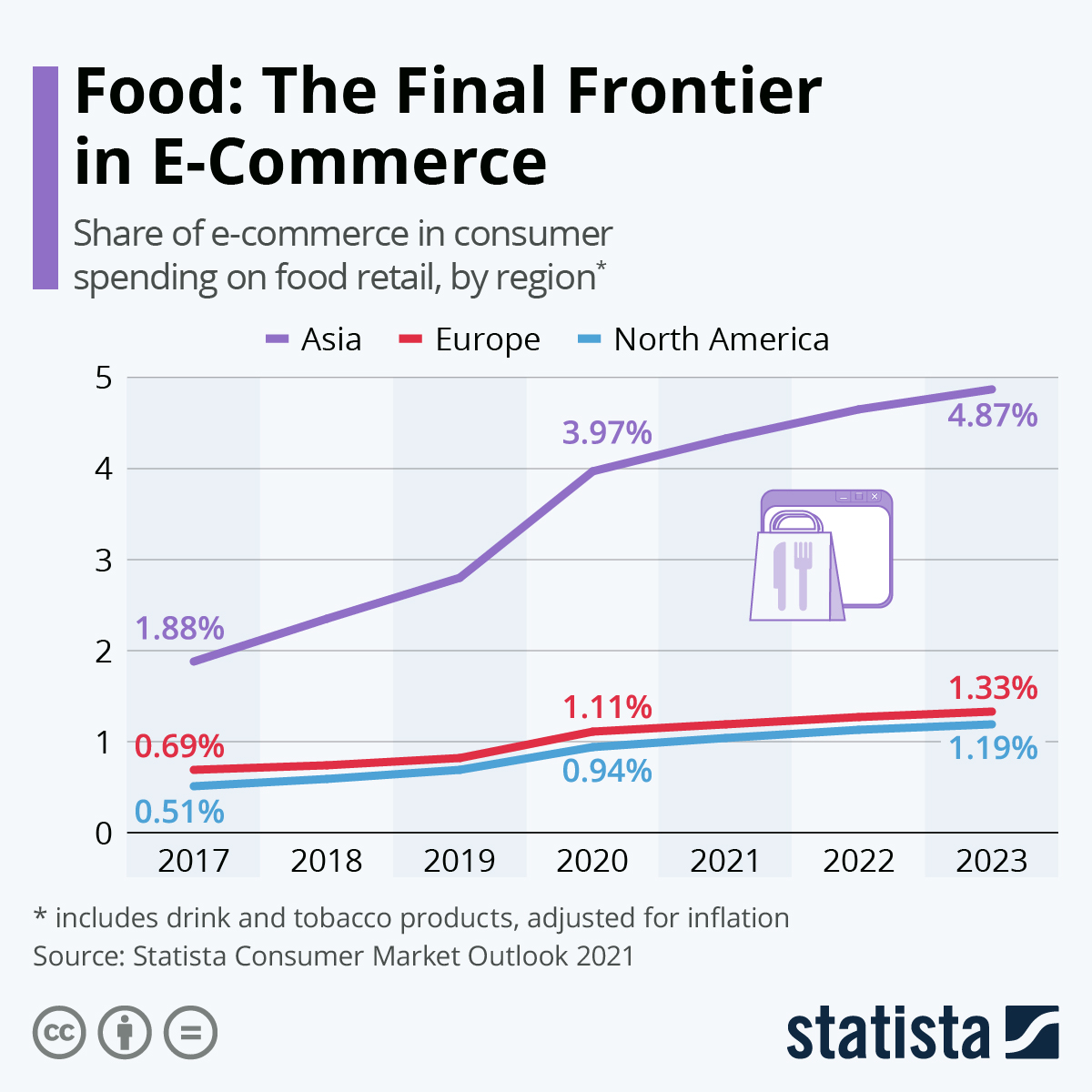 Infographic: Food: The Final Frontier of E-Commerce | Statista