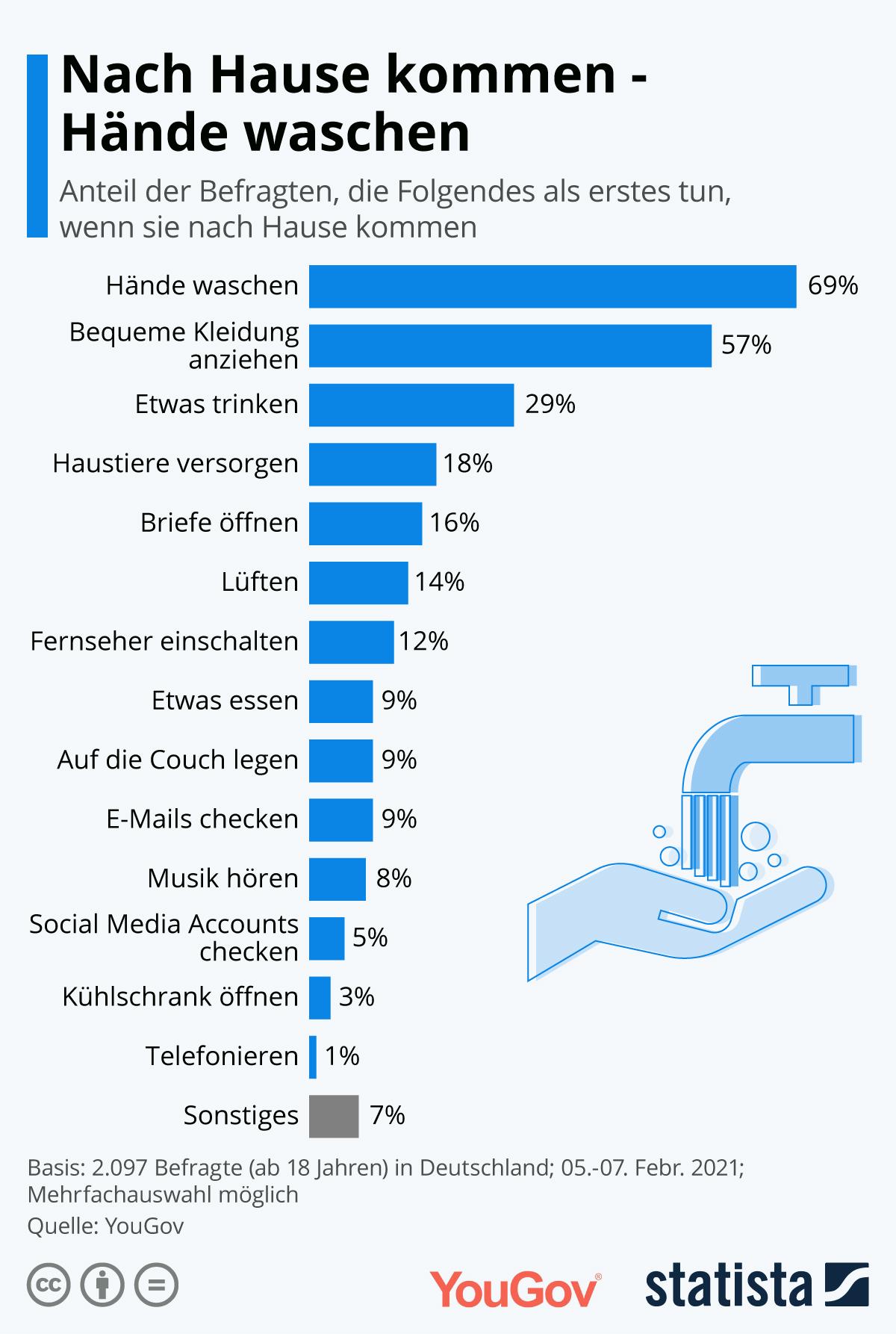 Infografik: Nach Hause kommen - Hände waschen | Statista