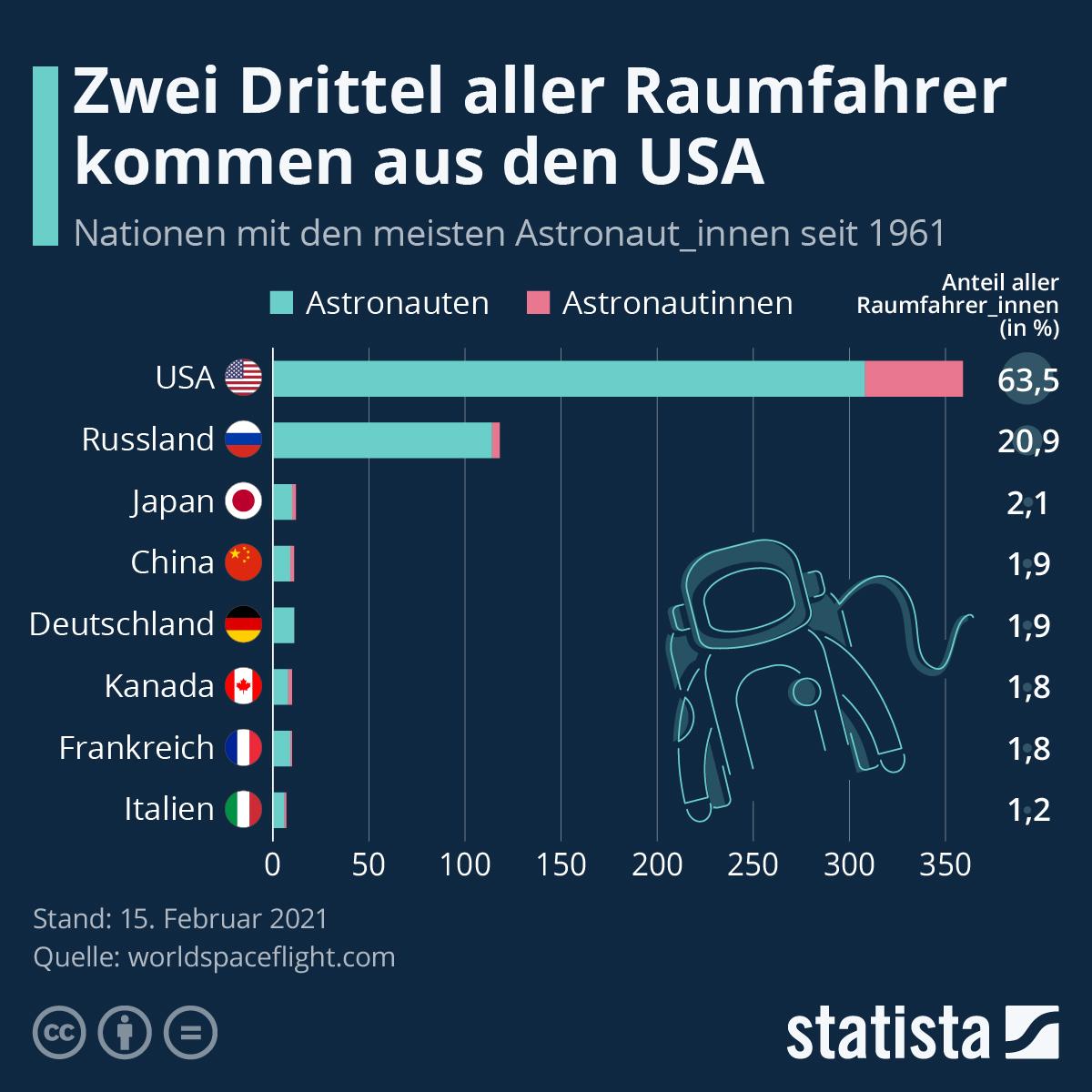 Infografik: Zwei Drittel aller Raumfahrer kommen aus den USA   Statista