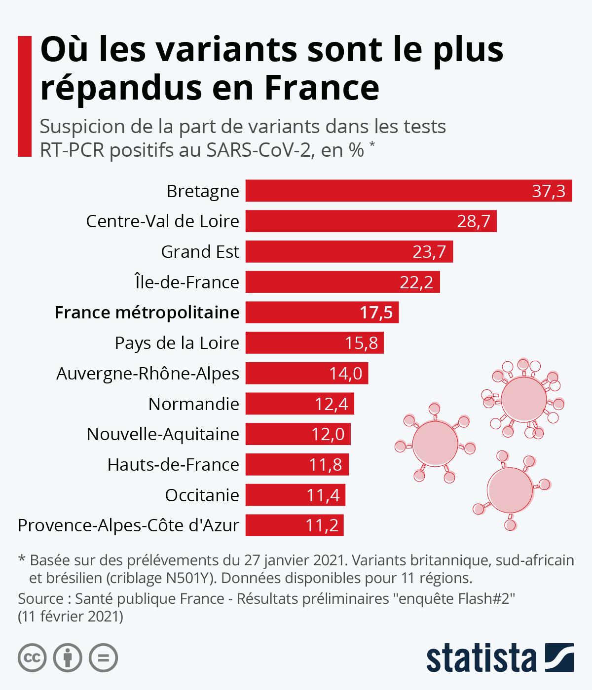 Infographie: Covid-19 : où les variants sont le plus répandus | Statista