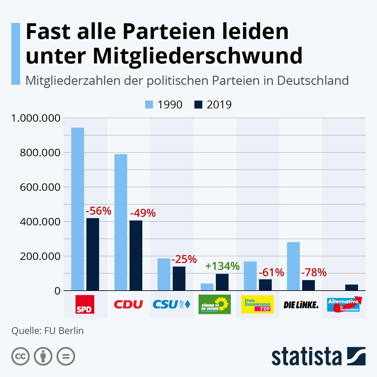 Infografik: Fast alle Parteien leiden unter Mitgliederschwund | Statista