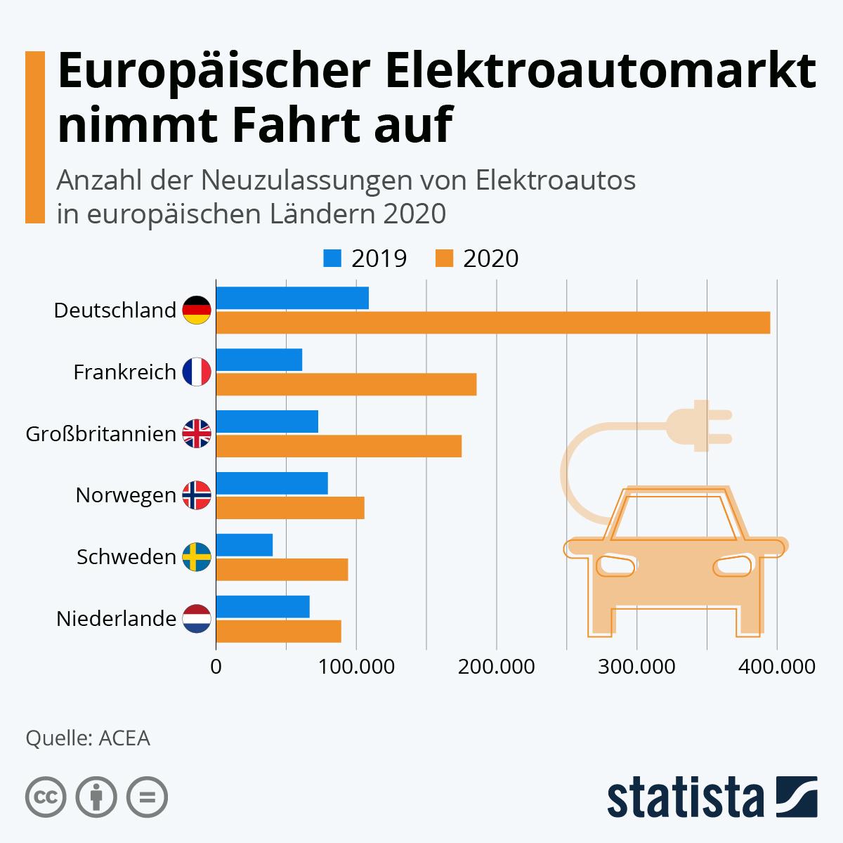 Infografik: Europäischer Elektroautomarkt nimmt Fahrt auf | Statista