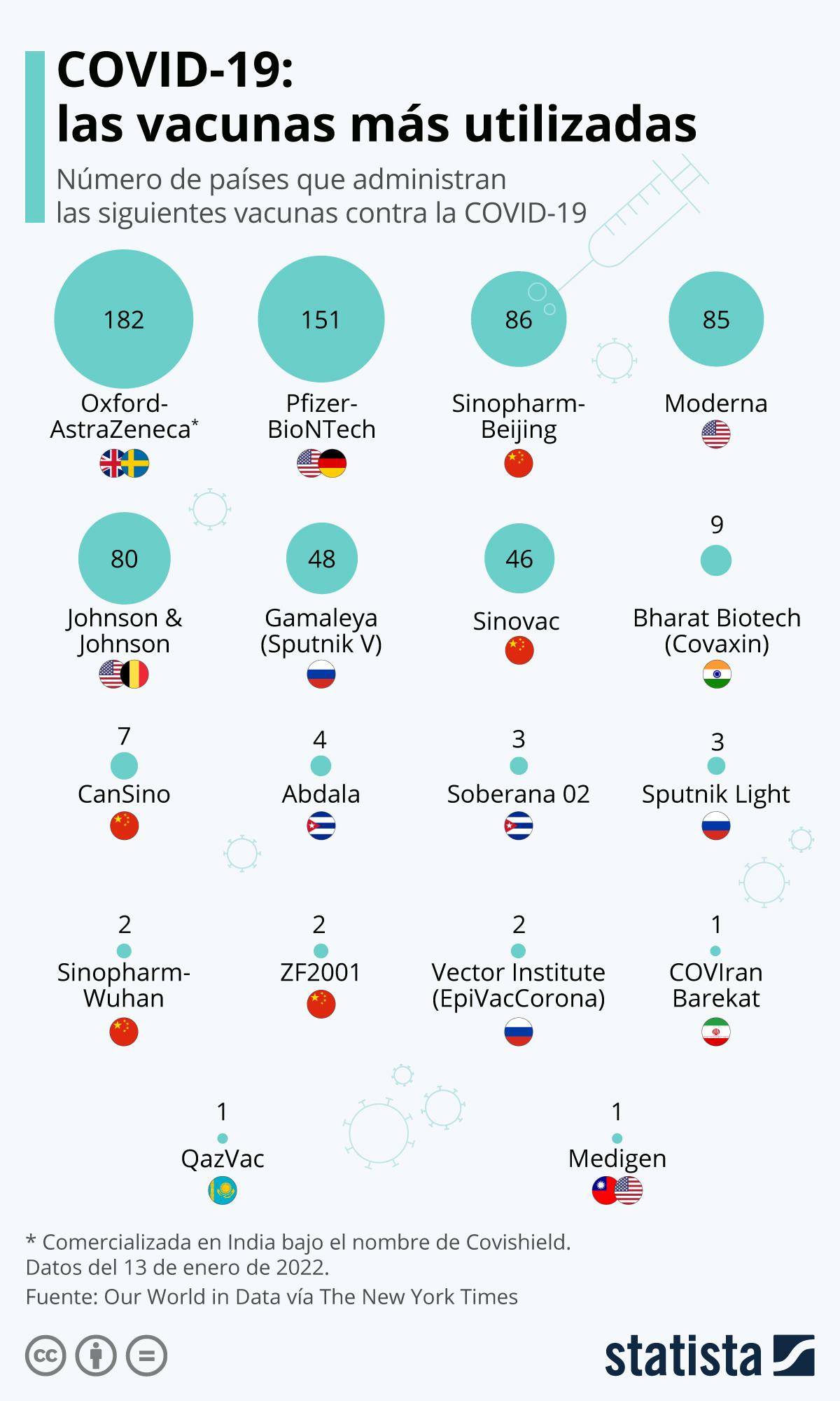 Infografía: La vacuna de Pfizer/BioNTech, la que más países están administrando | Statista