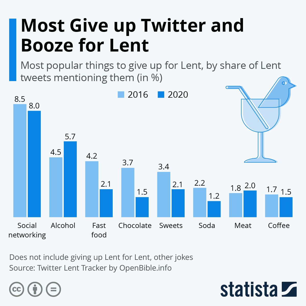 Infographic: Most Give up Twitter and Booze for Lent | Statista