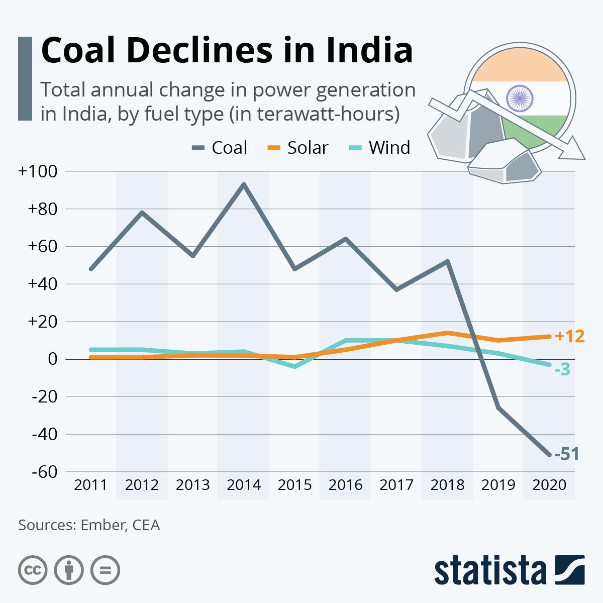 Infographic: Coal Declines in India   Statista