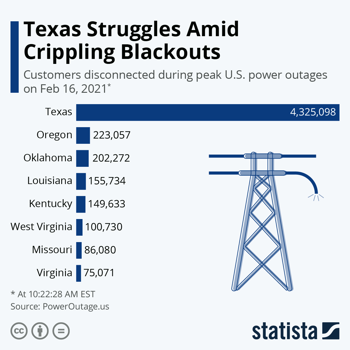 Infographic: Texas Struggles Amid Crippling Blackouts | Statista
