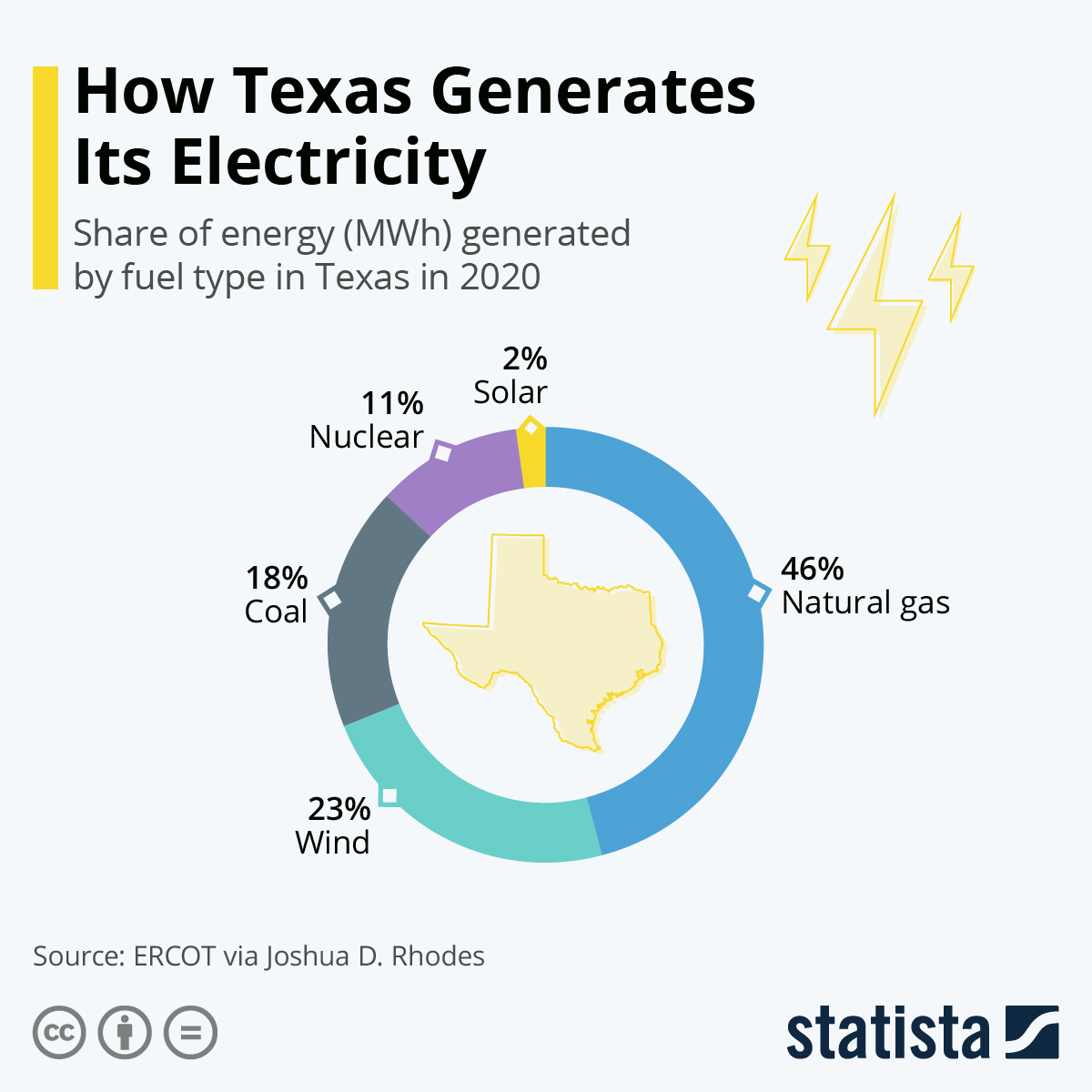 Infographic: How Texas Generates Its Electricity | Statista