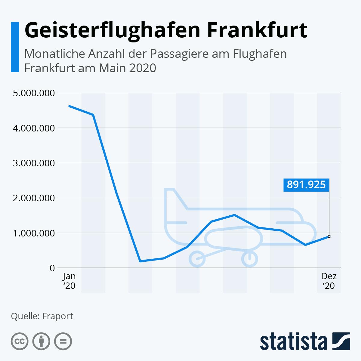 Infografik: Geisterflughafen Frankfurt | Statista