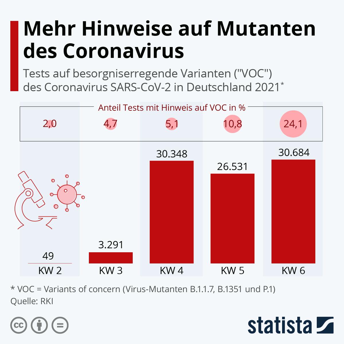 Infografik: Mehr Hinweise auf Mutanten des Coronavirus | Statista