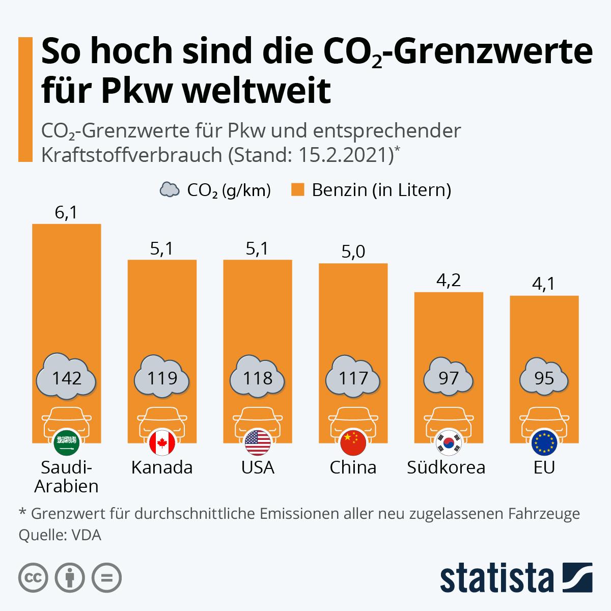 Infografik: So hoch sind die CO₂-Grenzwerte für Pkw weltweit | Statista