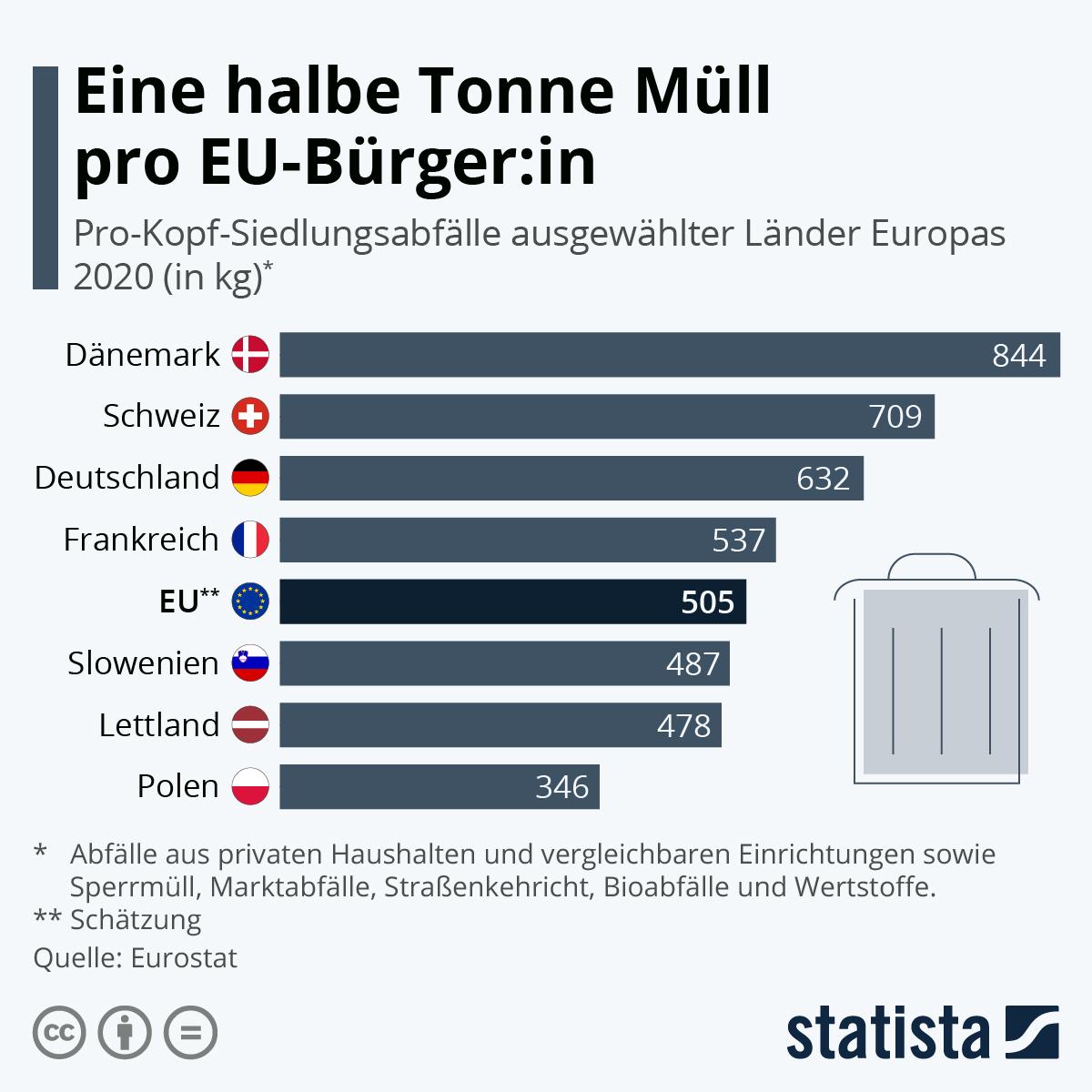 Infografik: Eine halbe Tonne Müll pro EU-Bürger_in | Statista
