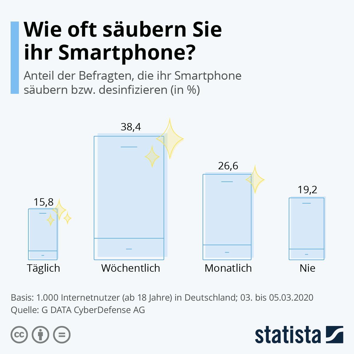 Infografik: Wie oft säubern Sie ihr Smartphone? | Statista