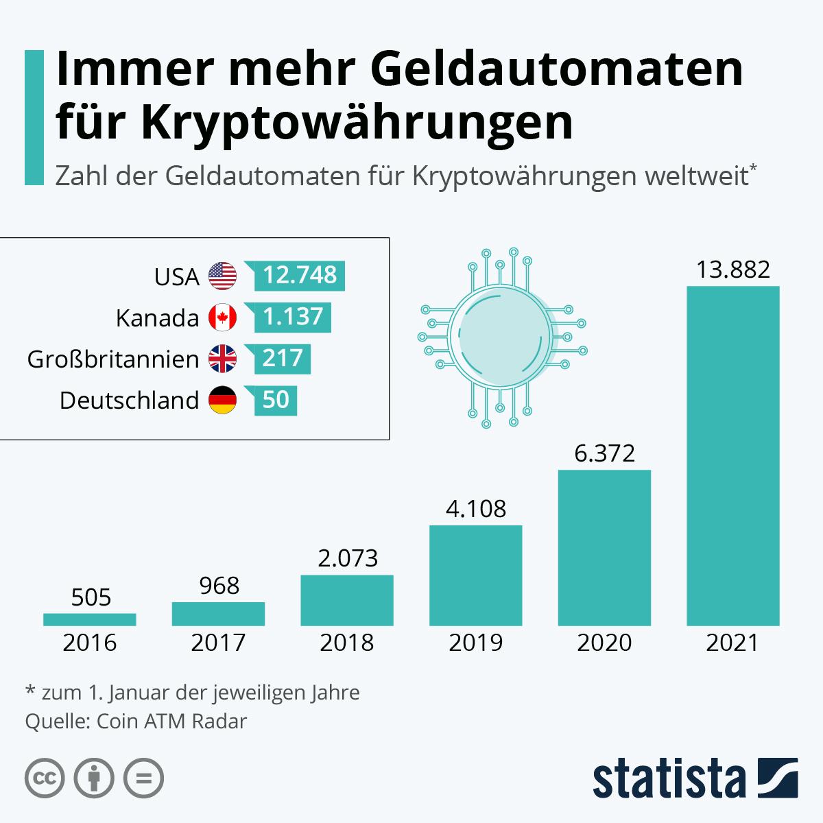 Infografik: Immer mehr Geldautomaten für Kryptowährungen | Statista