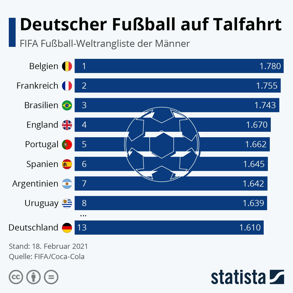 Infografik: Deutscher Fußball auf Talfahrt | Statista