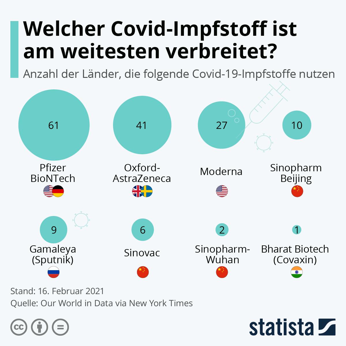 Infografik: Welcher Covid-Impfstoff ist am weitesten verbreitet? | Statista
