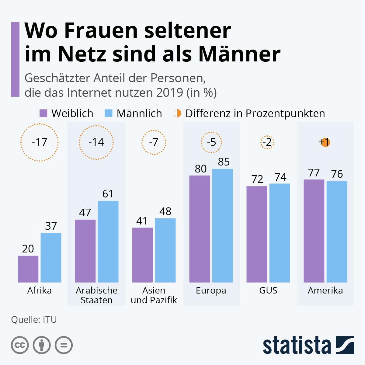 Infografik: Wo Frauen seltener im Netz sind als Männer | Statista