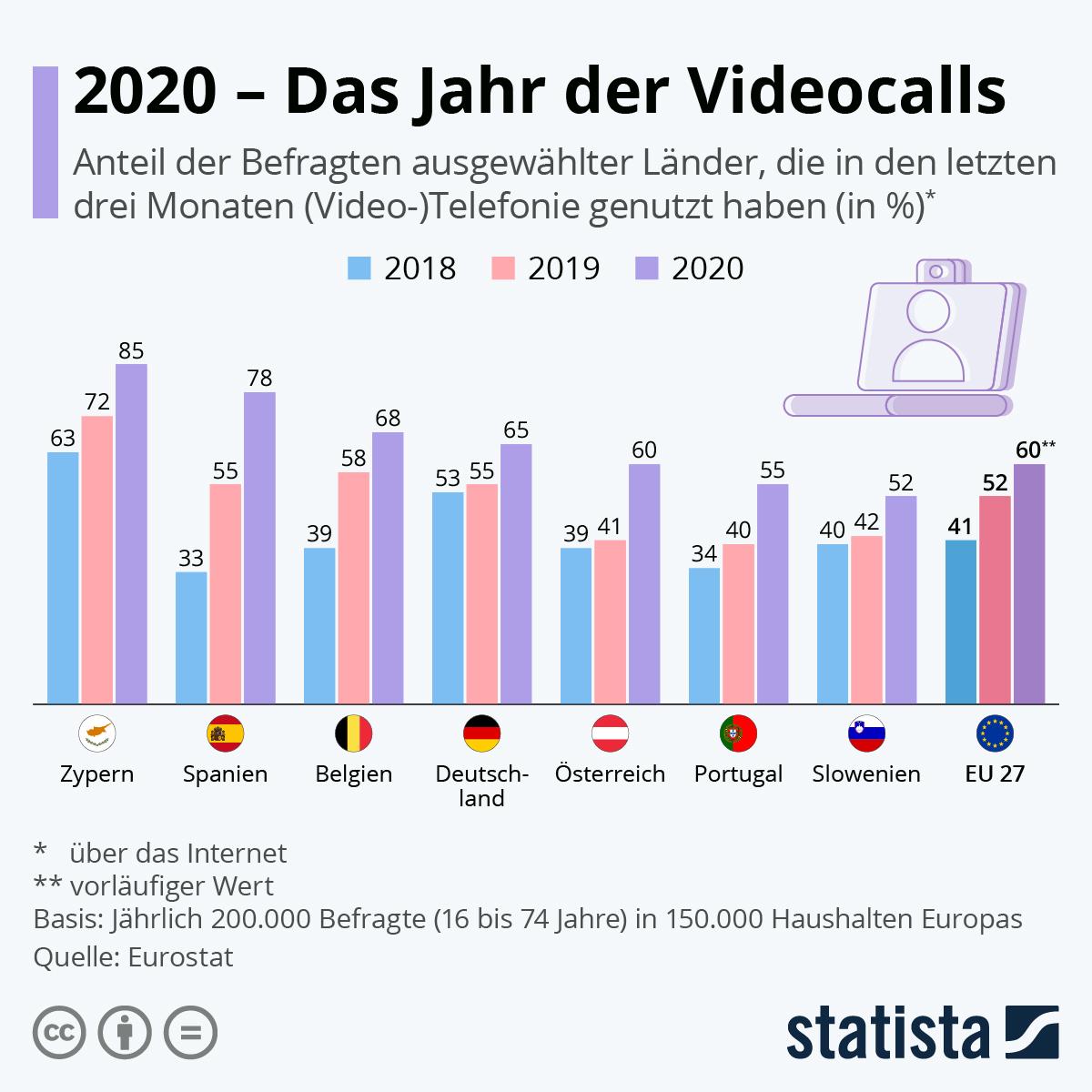 Infografik: 2020 – Das Jahr der Videocalls | Statista