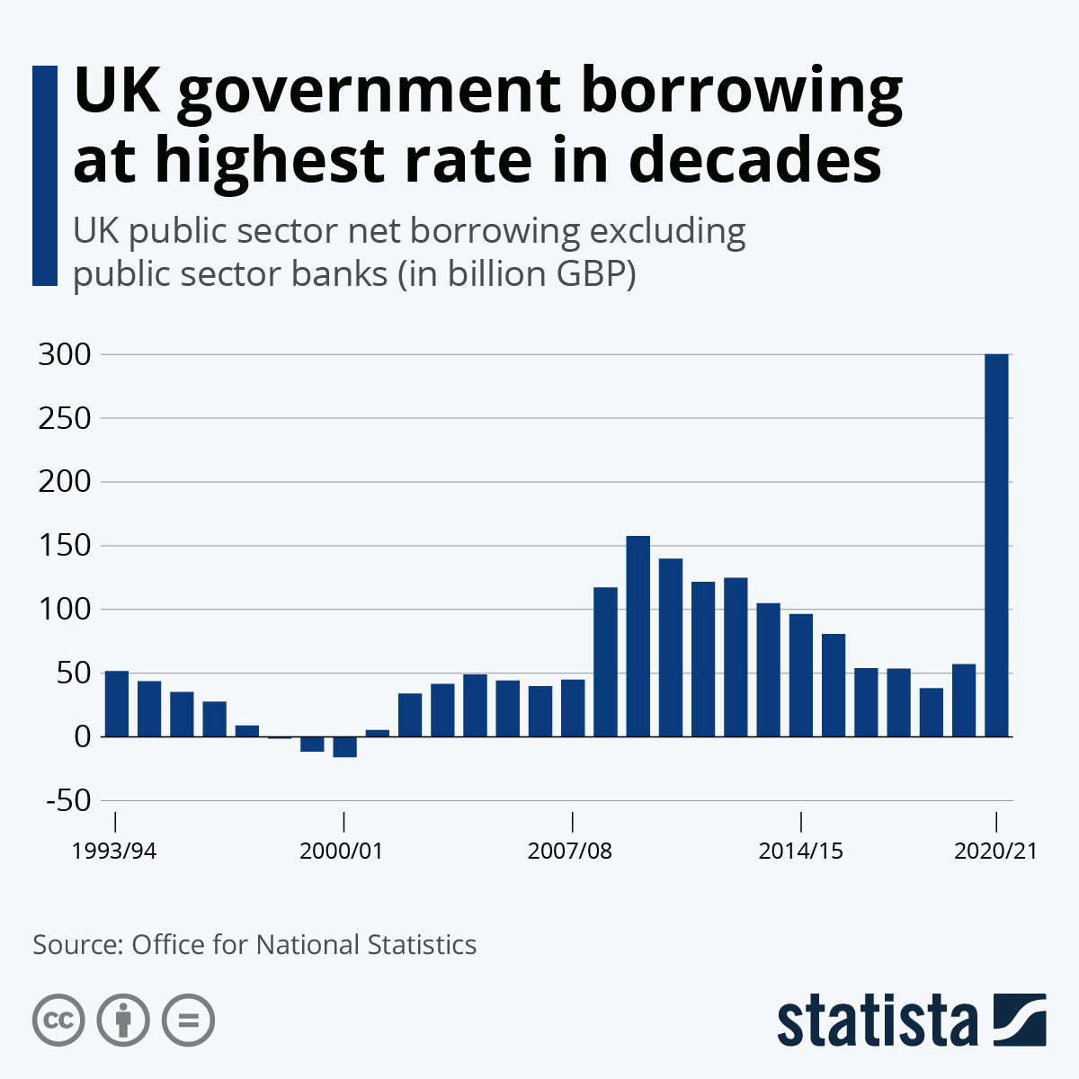 Infographic: UK government borrowing at highest rate in decades   Statista