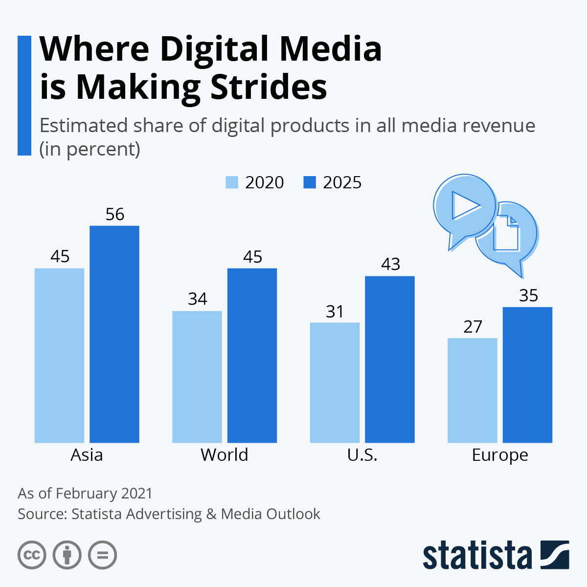 Infographic: Where Digital Media is Making Strides | Statista