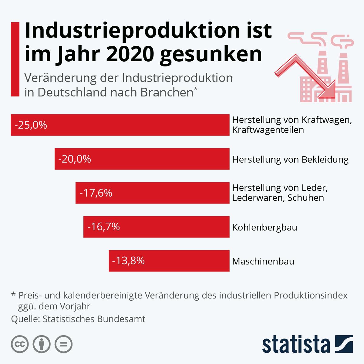 Infografik: Industrieproduktion ist im Jahr 2020 gesunken | Statista