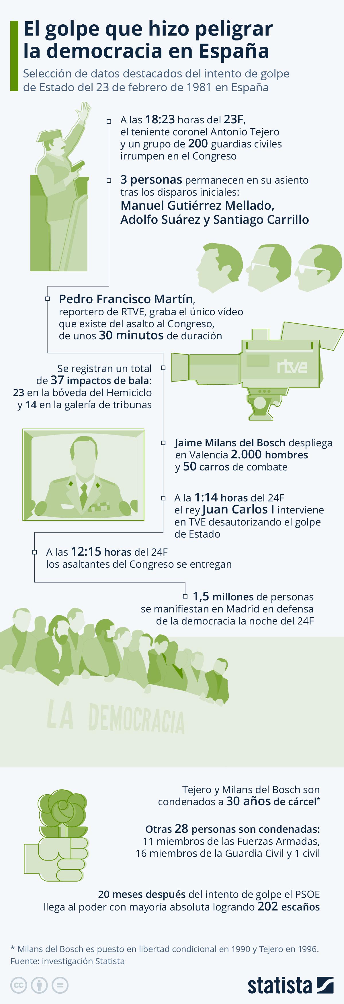 Infografía: Tal día como hoy hace 40 años en España… | Statista