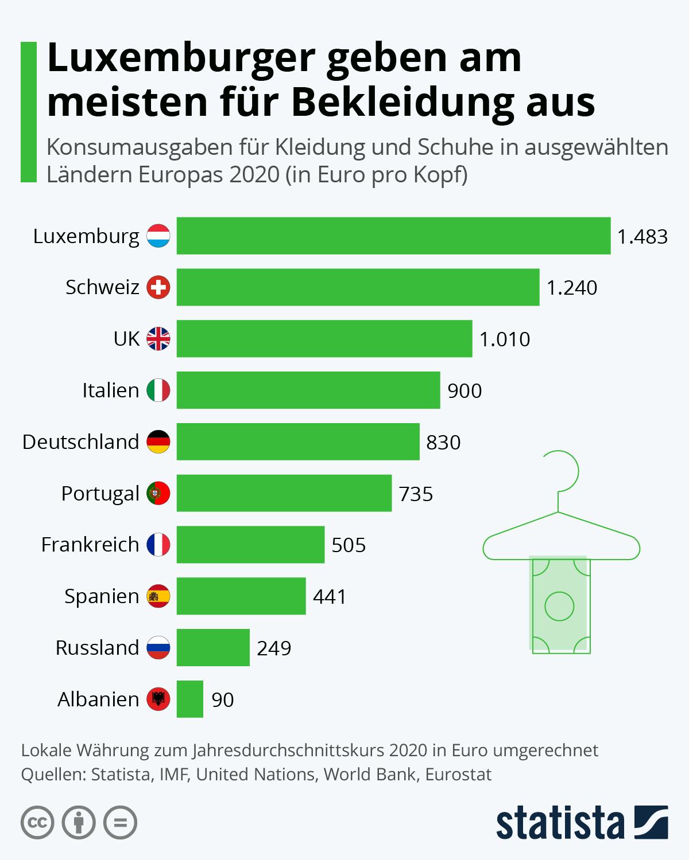 Infografik: Luxemburger geben am meisten für Bekleidung aus | Statista