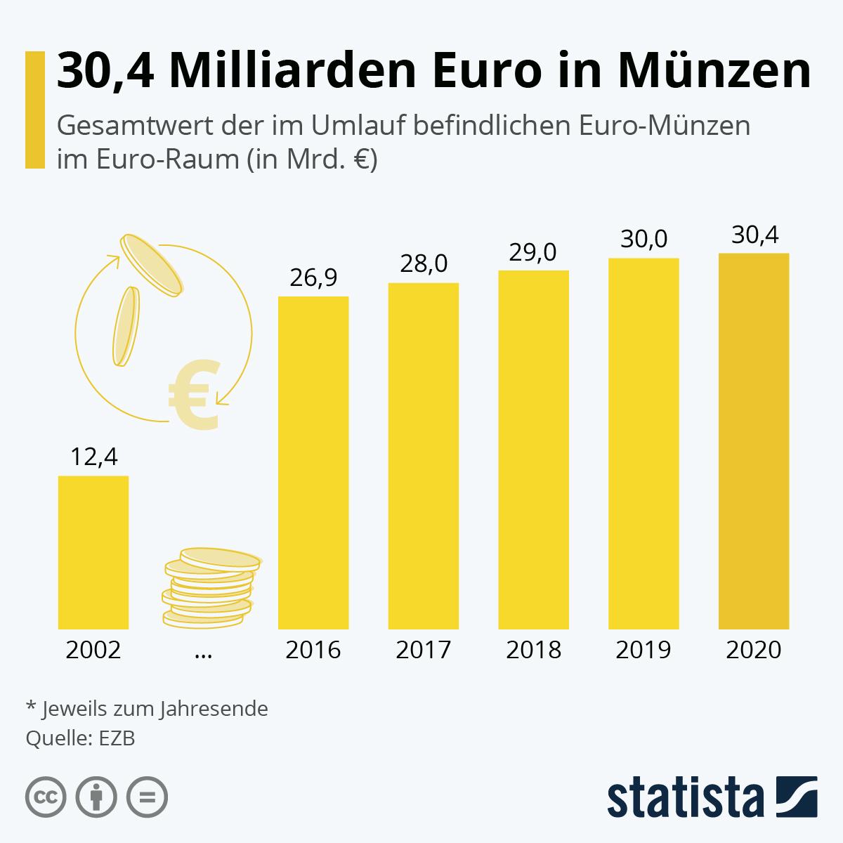 Infografik: 30,4 Milliarden Euro in Münzen   Statista
