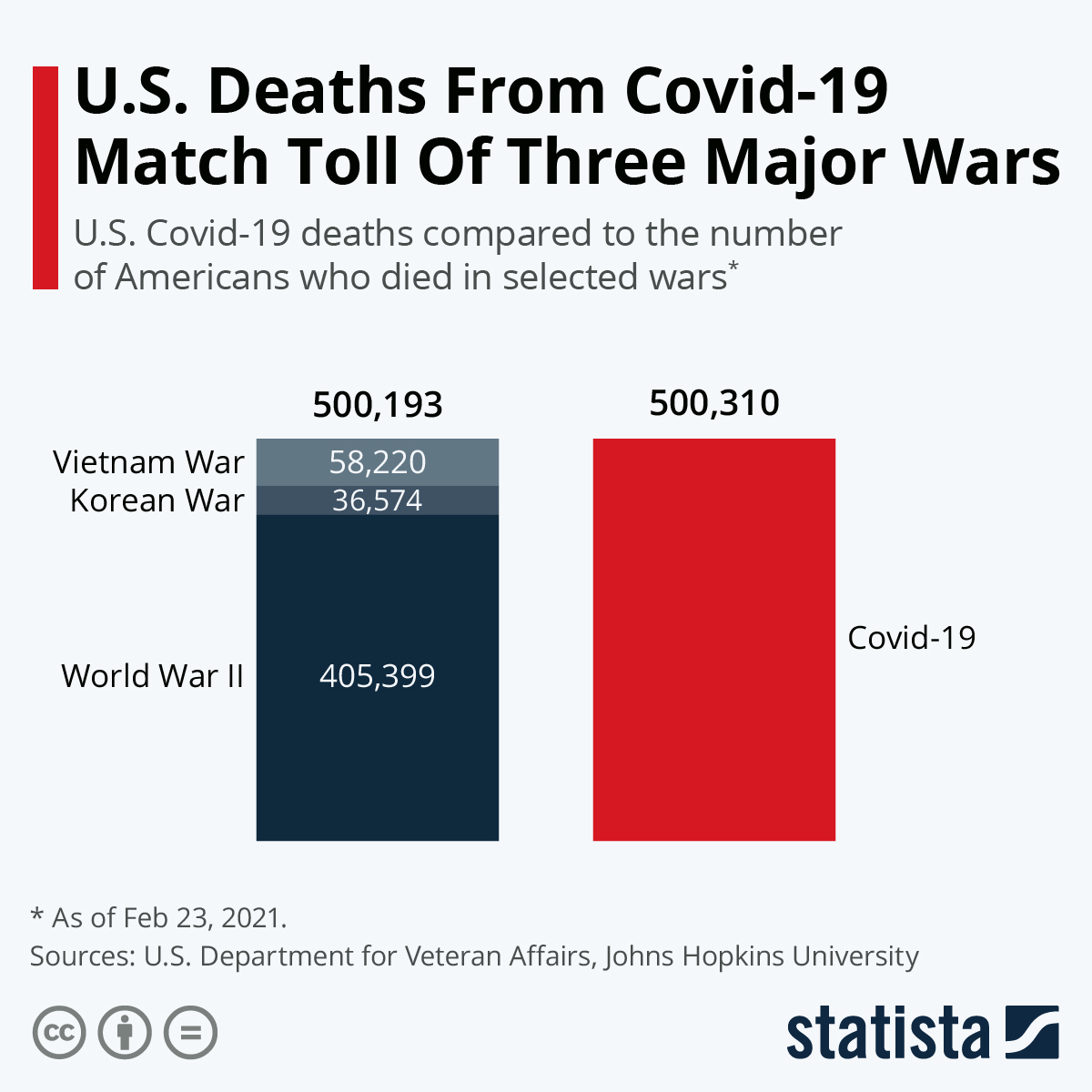Infographic: U.S. Deaths From Covid-19 Match Toll Of Three Major Wars | Statista