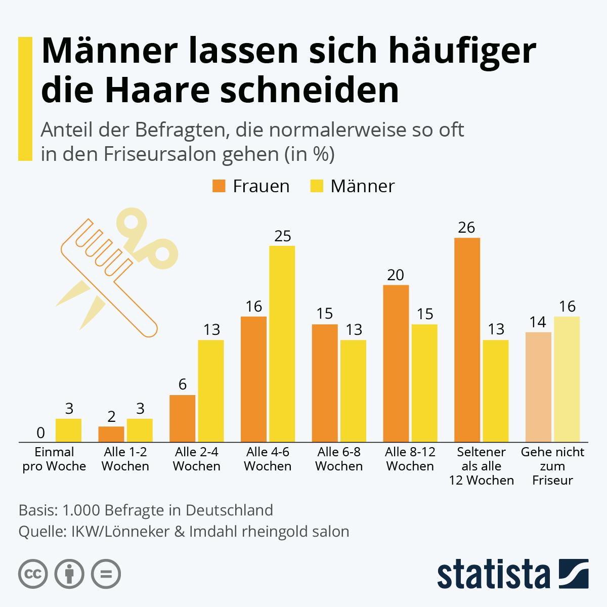 Infografik: Männer lassen sich häufiger die Haare schneiden | Statista