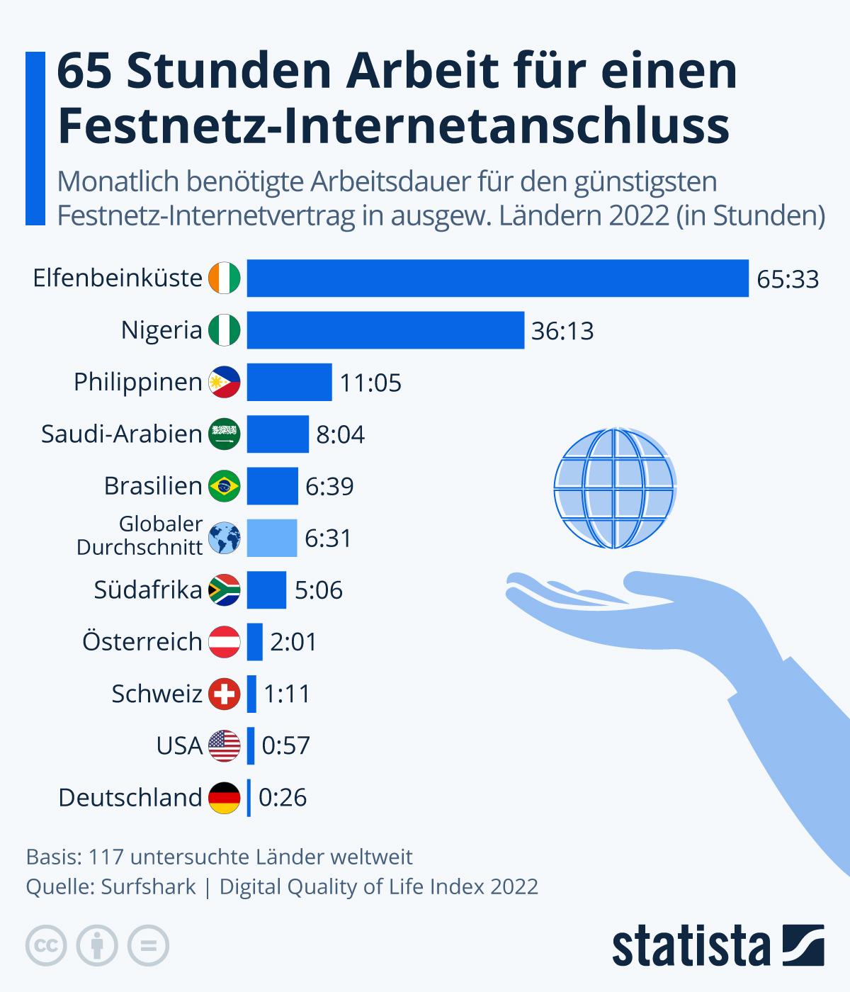 Infografik: 33 Stunden Arbeit für das Internet | Statista