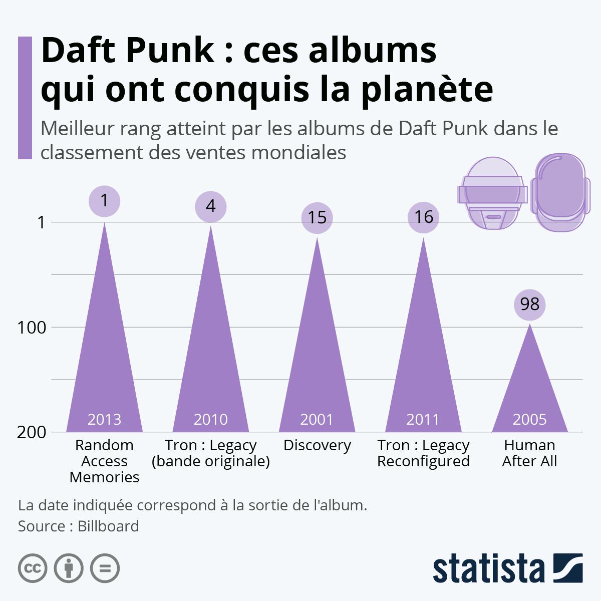 Infographie: Daft Punk : ces albums qui ont conquis la planète | Statista