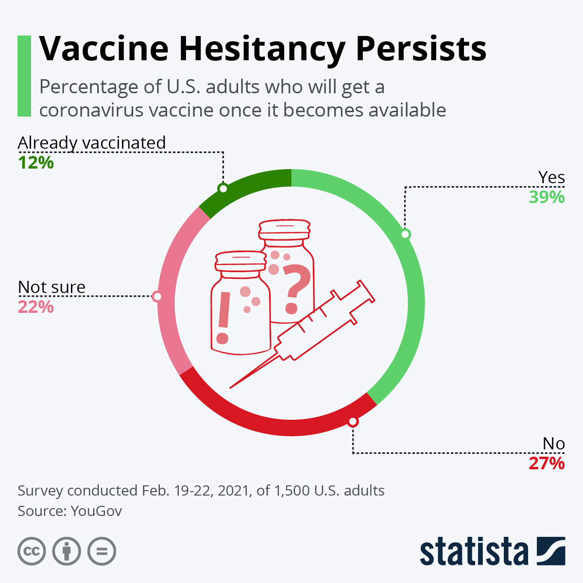 Infographic: Vaccine Hesitancy Persists | Statista