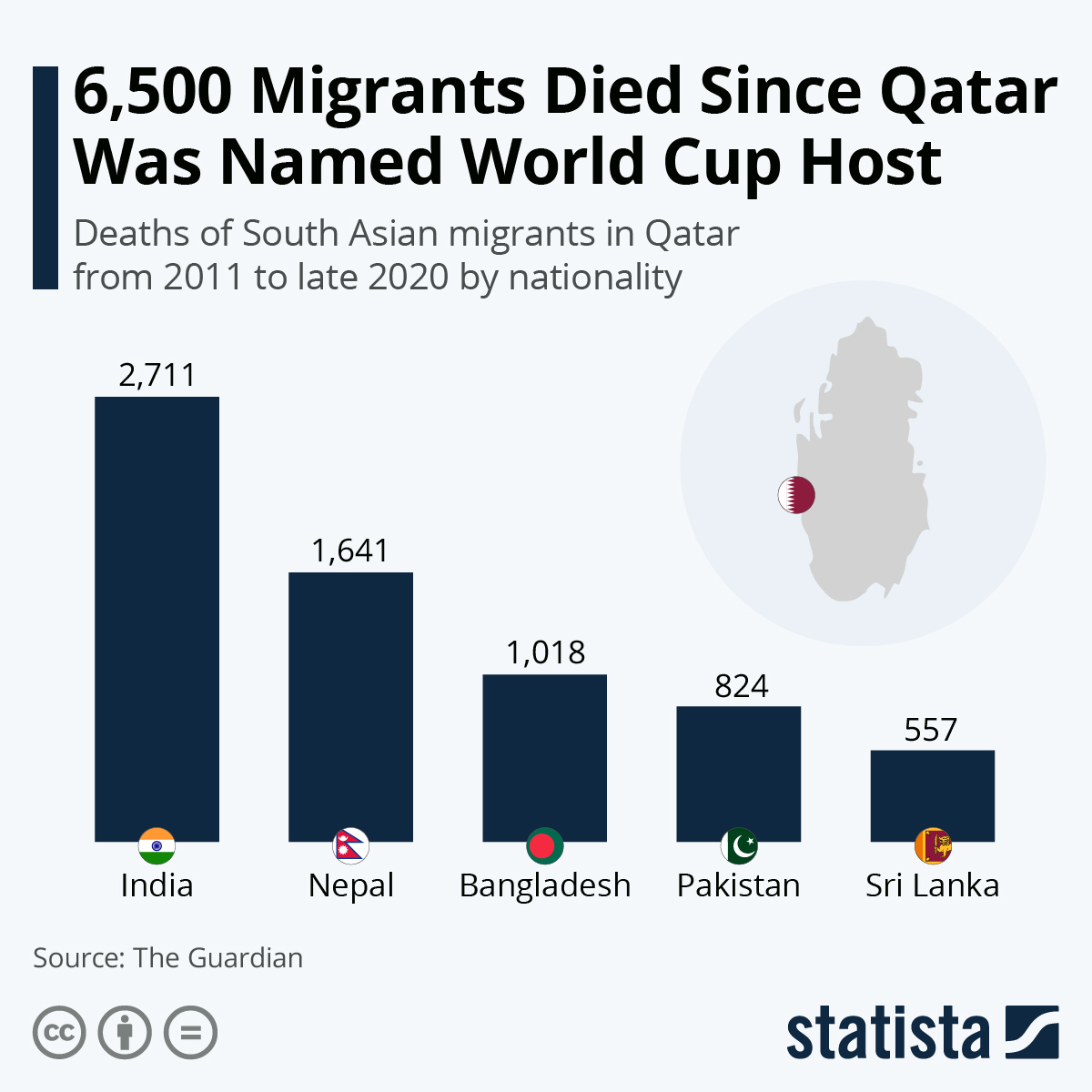 Infographic: 6,500 Migrants Died Since Qatar Was Named World Cup Host | Statista